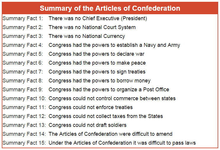 weaknesses of the articles of confederation All of the following were weaknesses of congress under the articles of confederation except - 1123624.